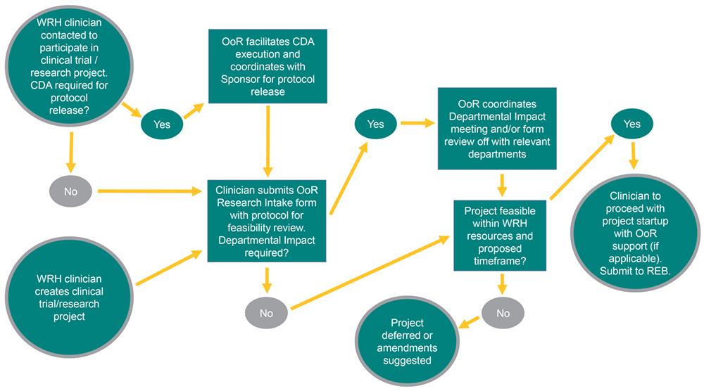 Intake Process Map